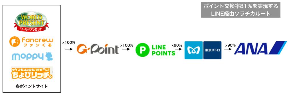 各ポイントサイトで貯めたポイントをGポイント、Lineポイント、メトロポイントと経由してANAマイルに替えるまで。