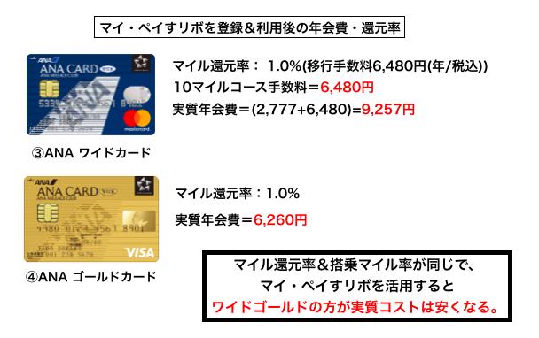 ANA ワードカードとゴールドカードの比較