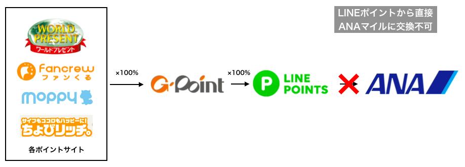 LINEポイントから直接ANAマイルへは交換不可能