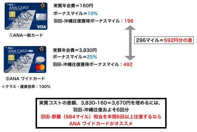 一般カードとワイドカードの比較