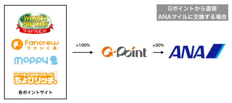 Gポイントから直接ANAマイルに替えるとどうなるのか。