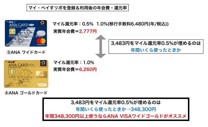 マイ・ペイすリボを使った場合のワイドカードとゴールドカードの比較