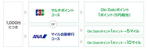 PASMOオートチャージで貯まるポイントの選択画面。