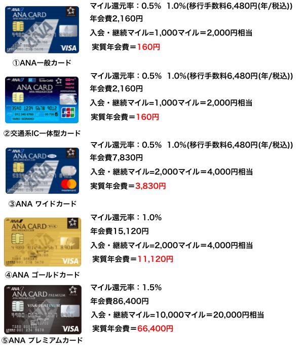 ANAカード5種類の状況比較