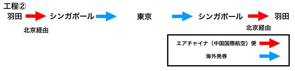 海外発券、工程イメージ②