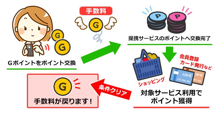 Gポイントは手数料が戻る。その説明図。