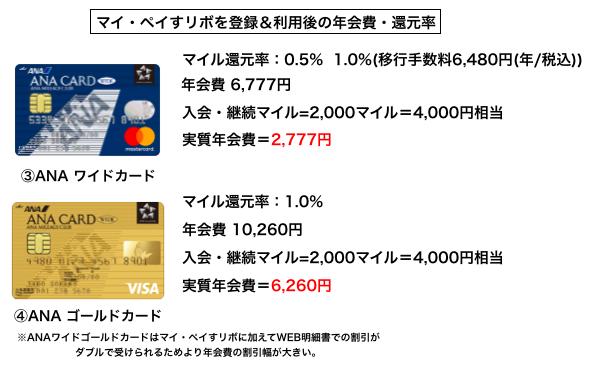 ワイドカードとゴールドカードの比較