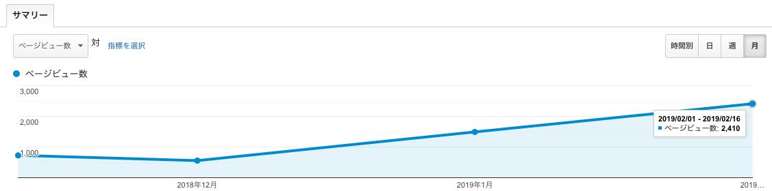 3ヶ月間のPV数推移画像