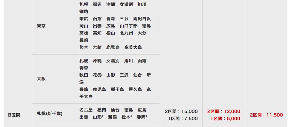 JALの場合の特典航空券必要マイル数