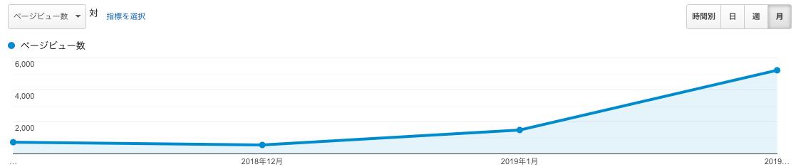 PV数の月別データ
