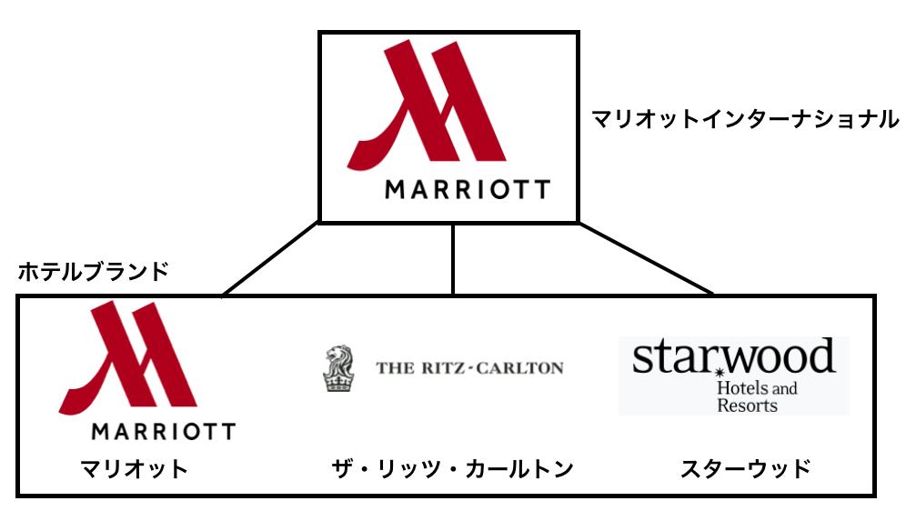 マリオットインターナショナルにぶら下がる三つのブランド