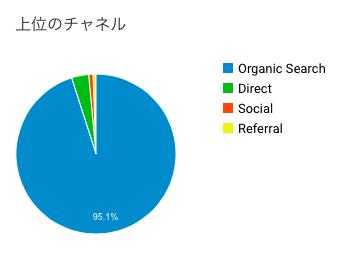 流入のソース別データ。