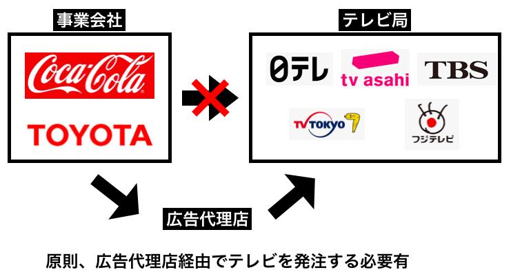 テレビ発注をするには、広告代理店経由で発注をする必要あり。
